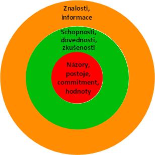 02p2-slozky_kompetentnosti