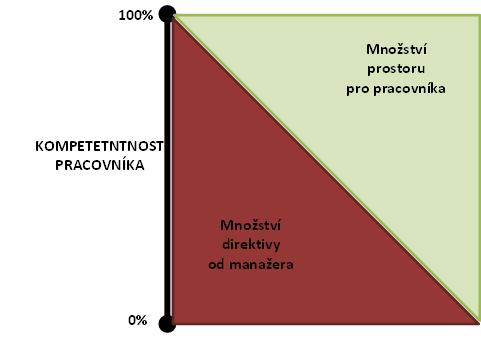 02p3-kompetentnost_graf